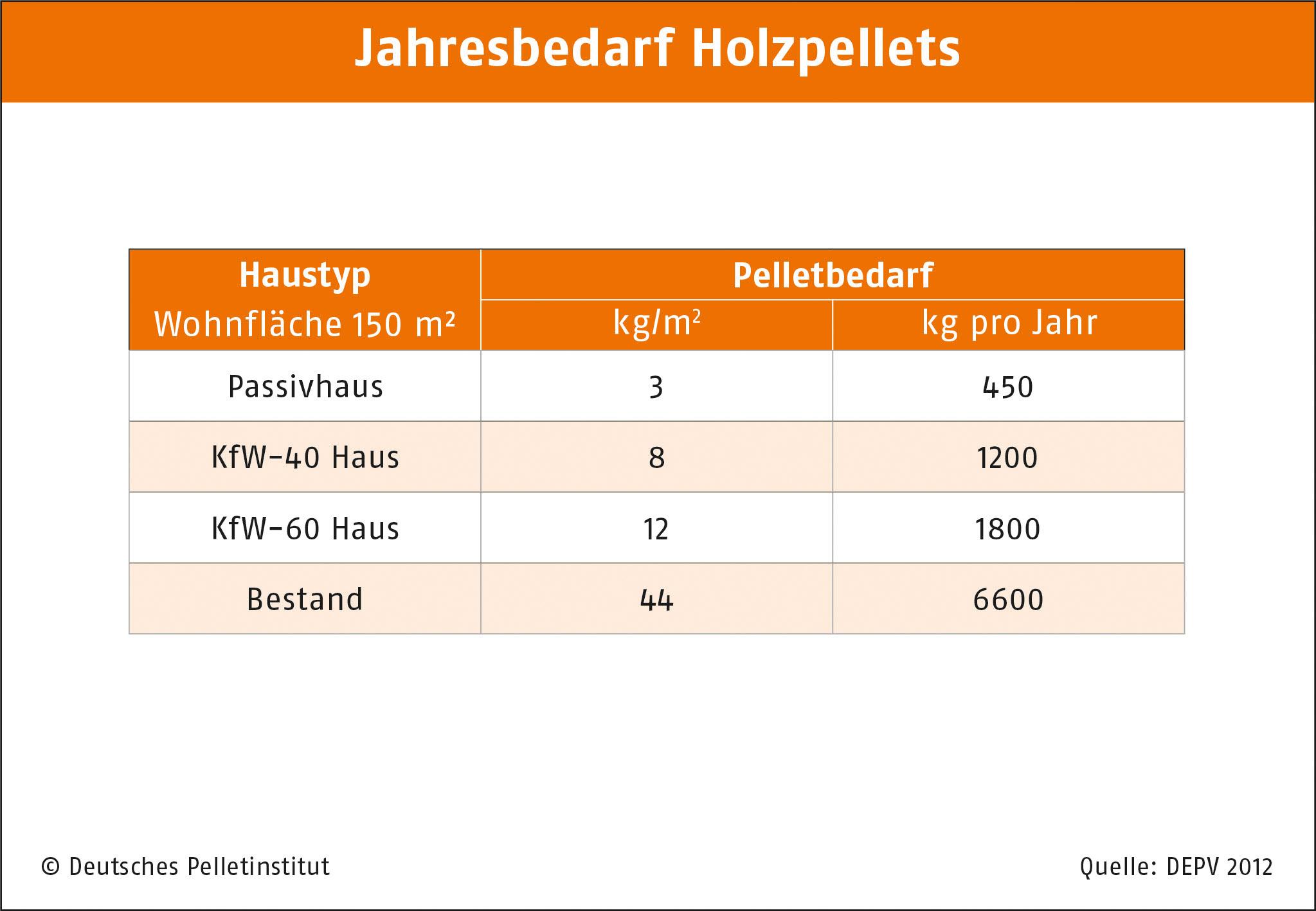 DEPI_Jahresbedarf Holzpellets