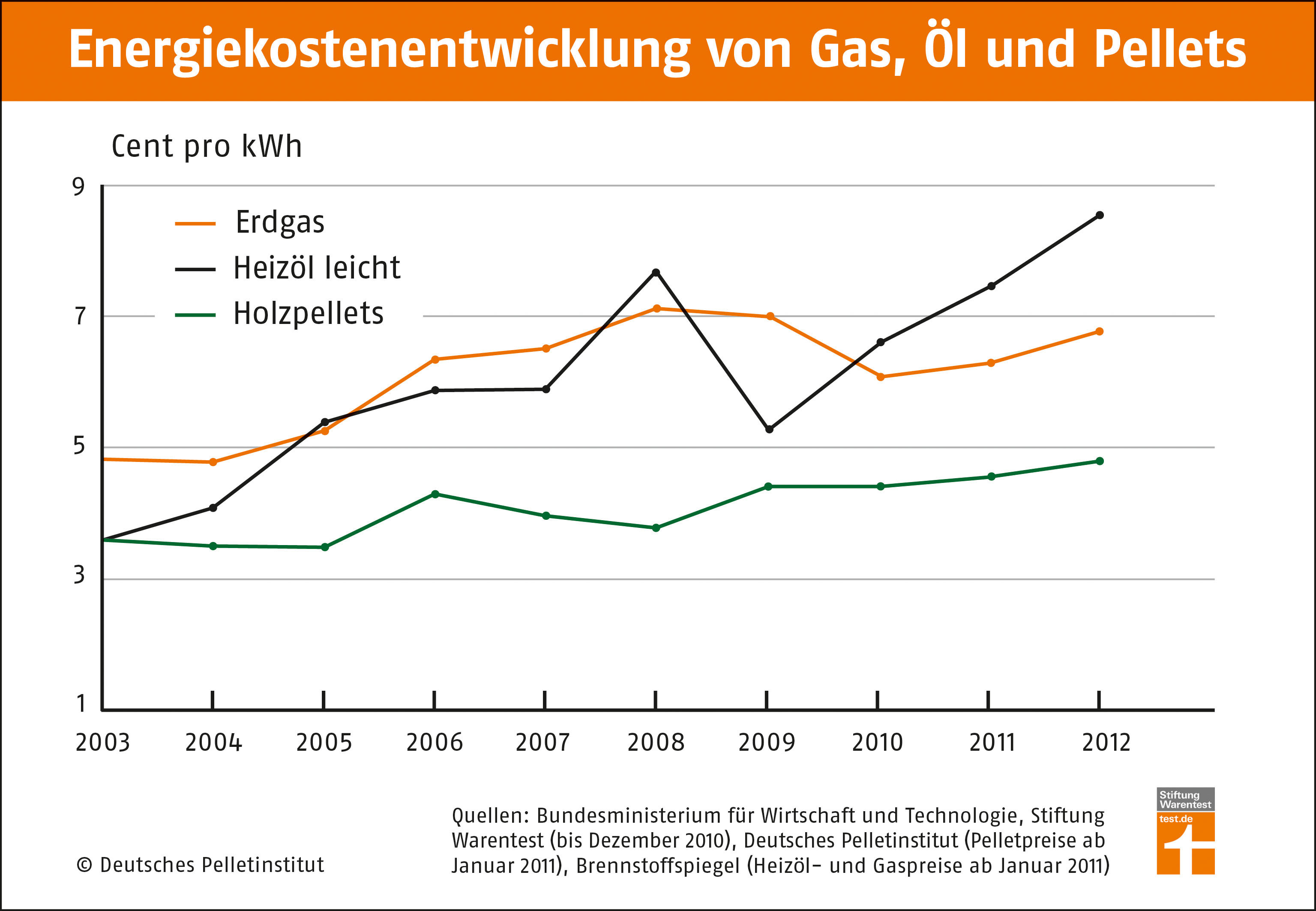 Energiekostenentwicklung-Gas-Oel-Pellets